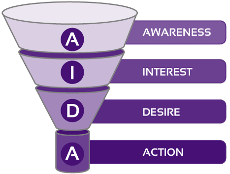 AIDA - Marketing content
