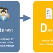 AIDA - Công thức hiệu quả cho người làm content