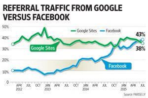 so-sanh-traffic-giua-facebook-va-google